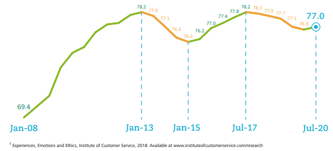 As Customer Satisfaction Flatlines, A Focus On Our Service Offering Can Drive Economic Recovery